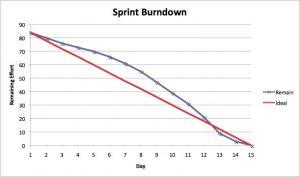 Sprint_Burndown