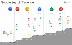 Google-Search-History-Timeline-from-1997-2013-infographic