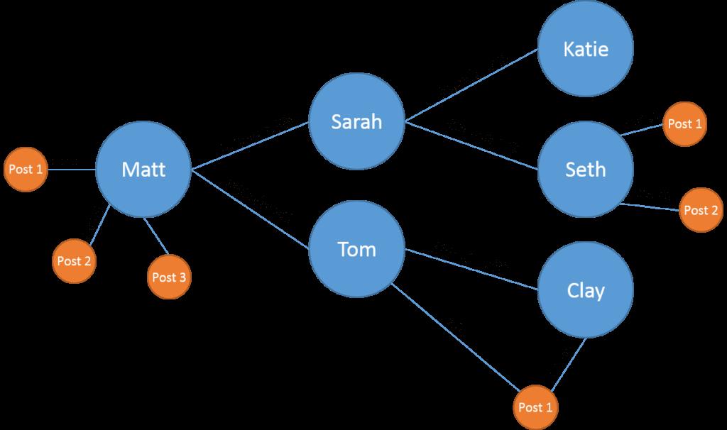 Grafo de Relacionamentos