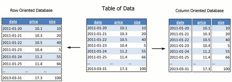 Base colunar vs tabular
