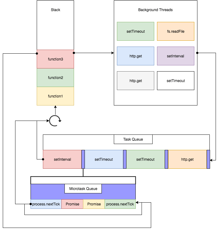 Entendendo o nodejs event loop luiztools este diagrama do site rising stack ilustra bem o event loop completo ccuart Image collections