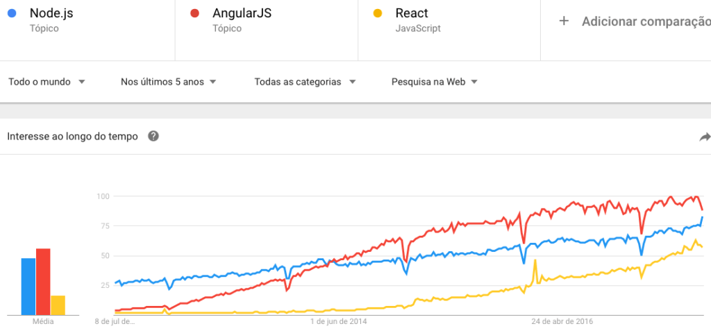 Angular, React e Node