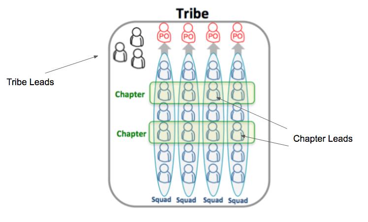 Tribo com liderança dividida