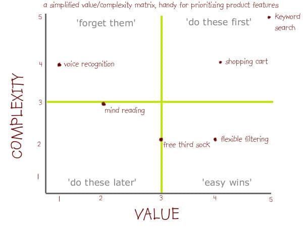 Matriz Valor x Complexidade