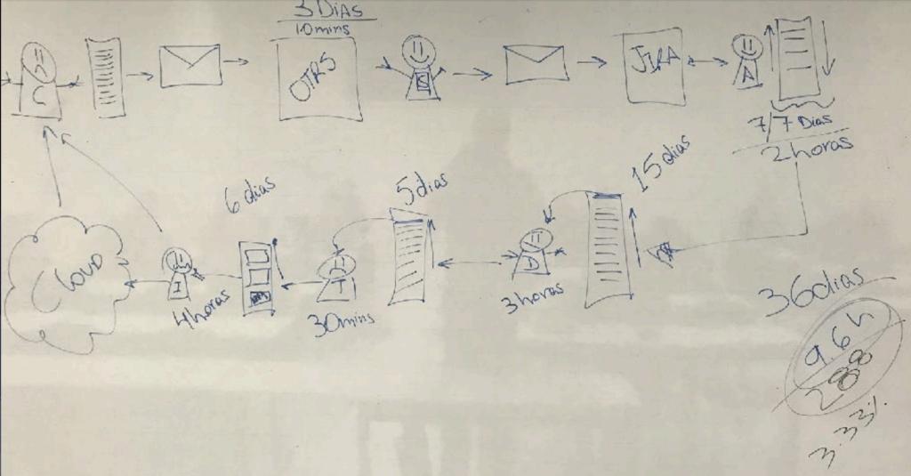 Processo de Exemplo