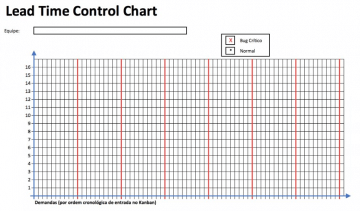 Lead Time Control Chart