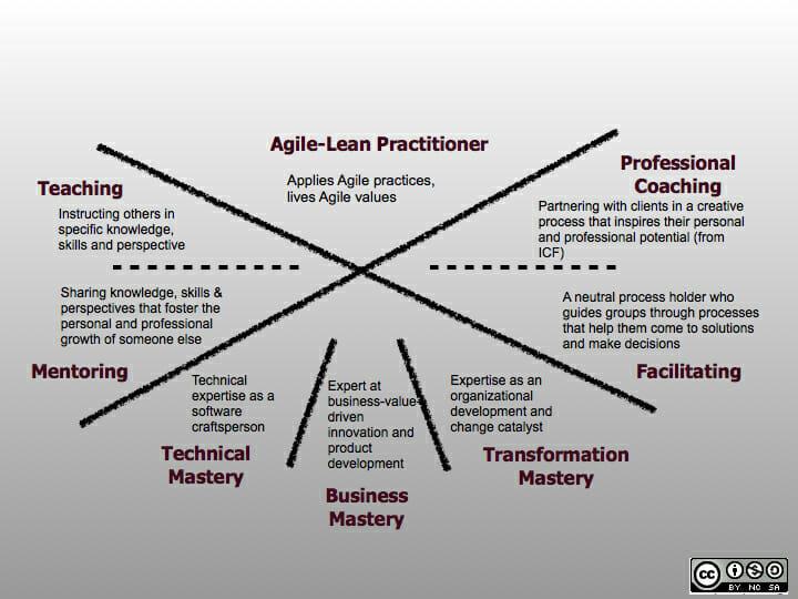Framework de Competências do Agile Coach