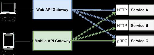 API Gateway por client