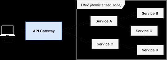 API Gateway Simples