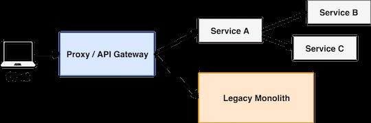 API Gateway e Design Evolucionário