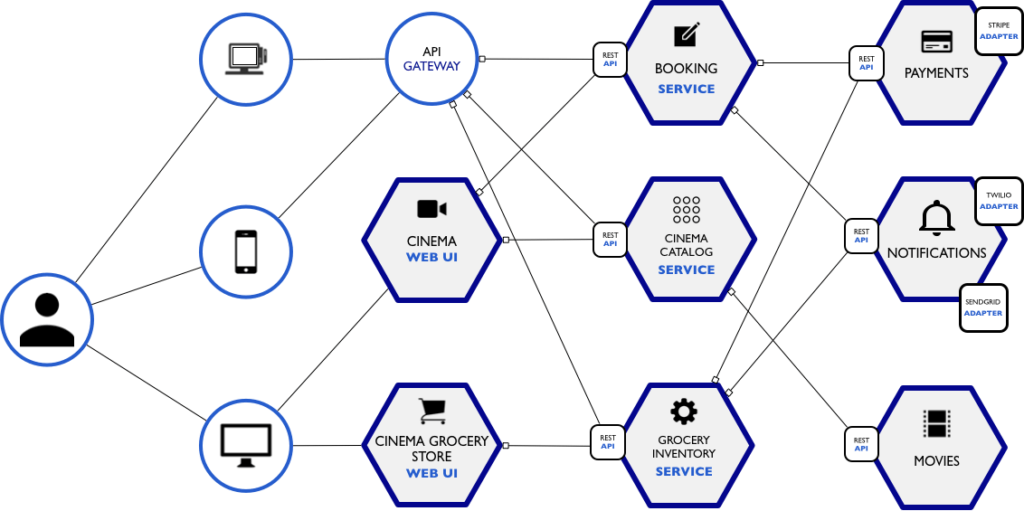 Arquitetura de Micro serviços - Cinema
