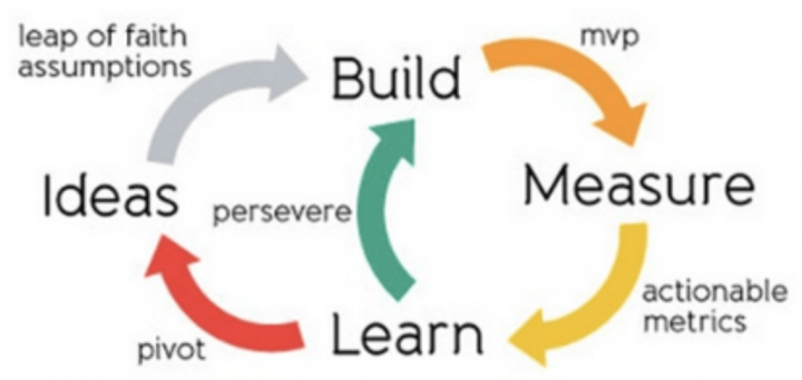 Build-Measure-Learn-v2