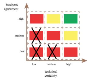 Matriz de Entendimento