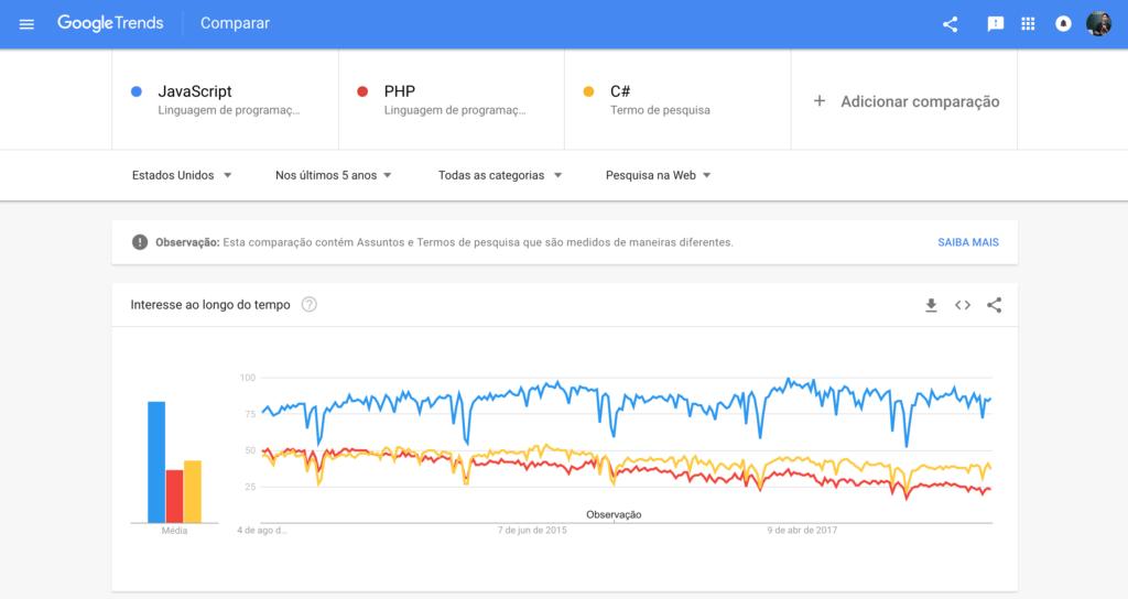 Tendência de Interesse no Google