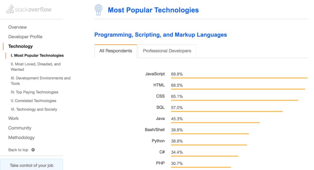 JavaScript no StackOverflow Survey