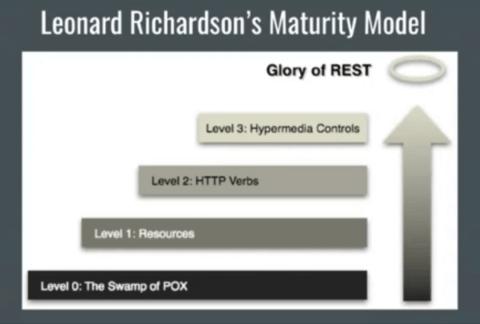 Modelo de Maturidade REST