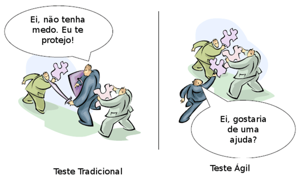 Teste Ágil x Tradicional