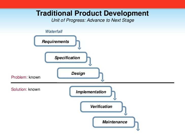 Waterfall Product Development