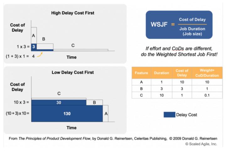WSJF - Técnica de Priorização do SAFe