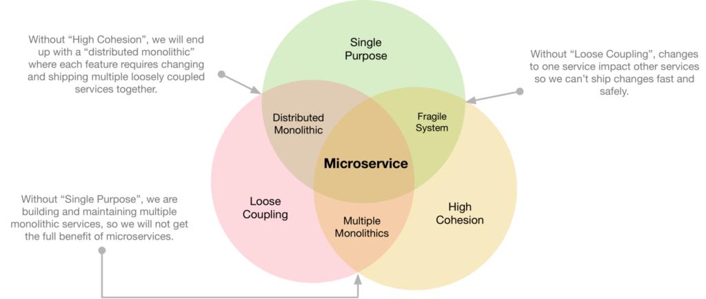 Princípios de Micro Serviços