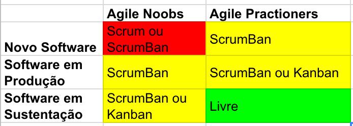 Scrum vs Kanban - Tabela 3