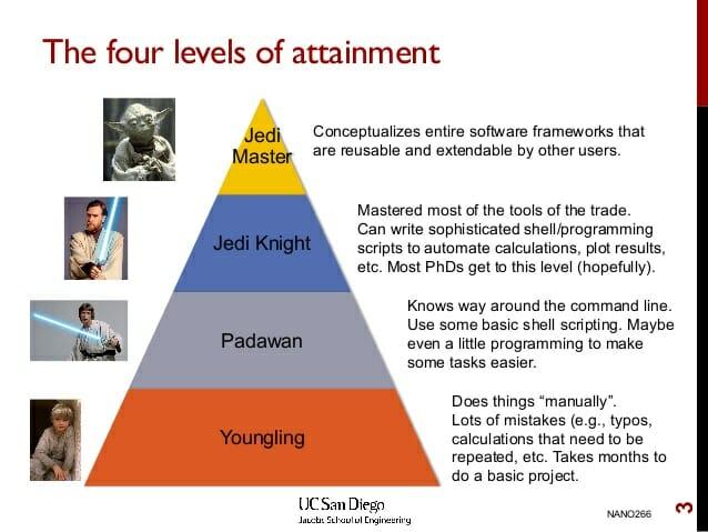 Jedi Levels
