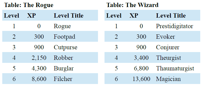 D&D XP Table