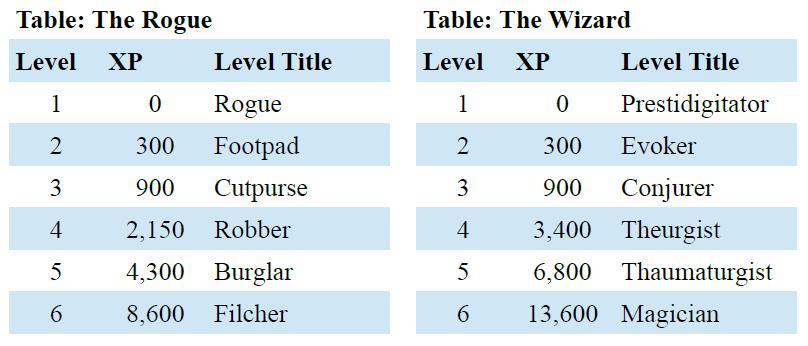 D&D XP Table