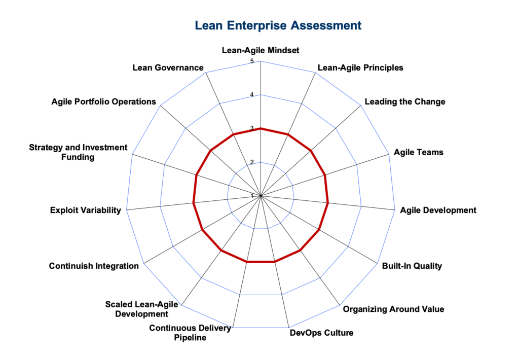 Lean Enterprise Radar