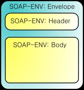 Estrutura SOAP