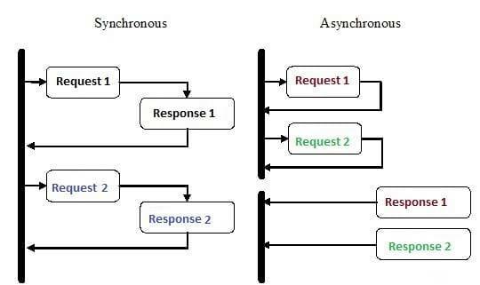 Sync vs Async