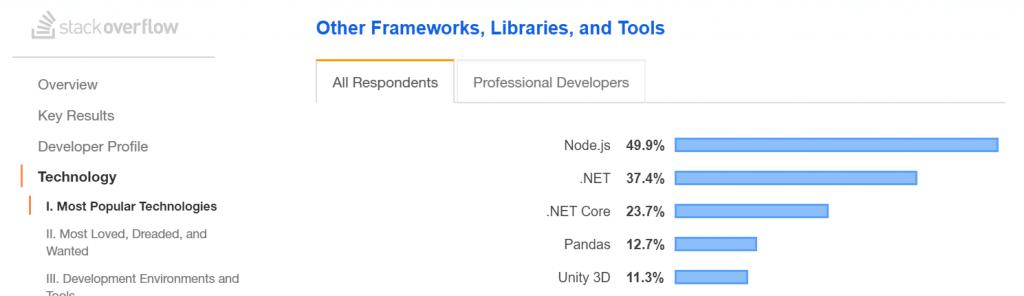 Frameworks mais usados